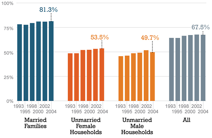 Married couples are more likely to be homeowners